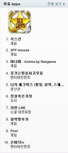 12�� ��° �� ������ ���� �� �α���� Top 10