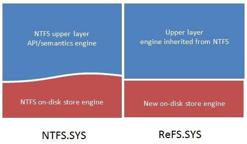 ���Ͻý���, NTFS �ô� ���� ReFS �ô� �´�!